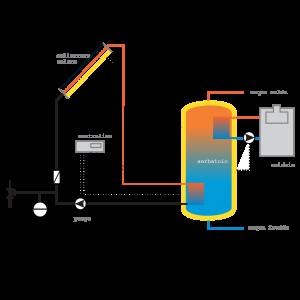 circolazione-forzata-energyitaly
