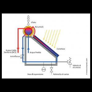 circolazione-naturale-energyitaly